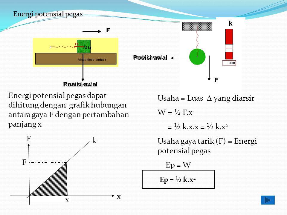 Usaha = Luas D yang diarsir W = ½ F.x = ½ k.x.x = ½ k.x2