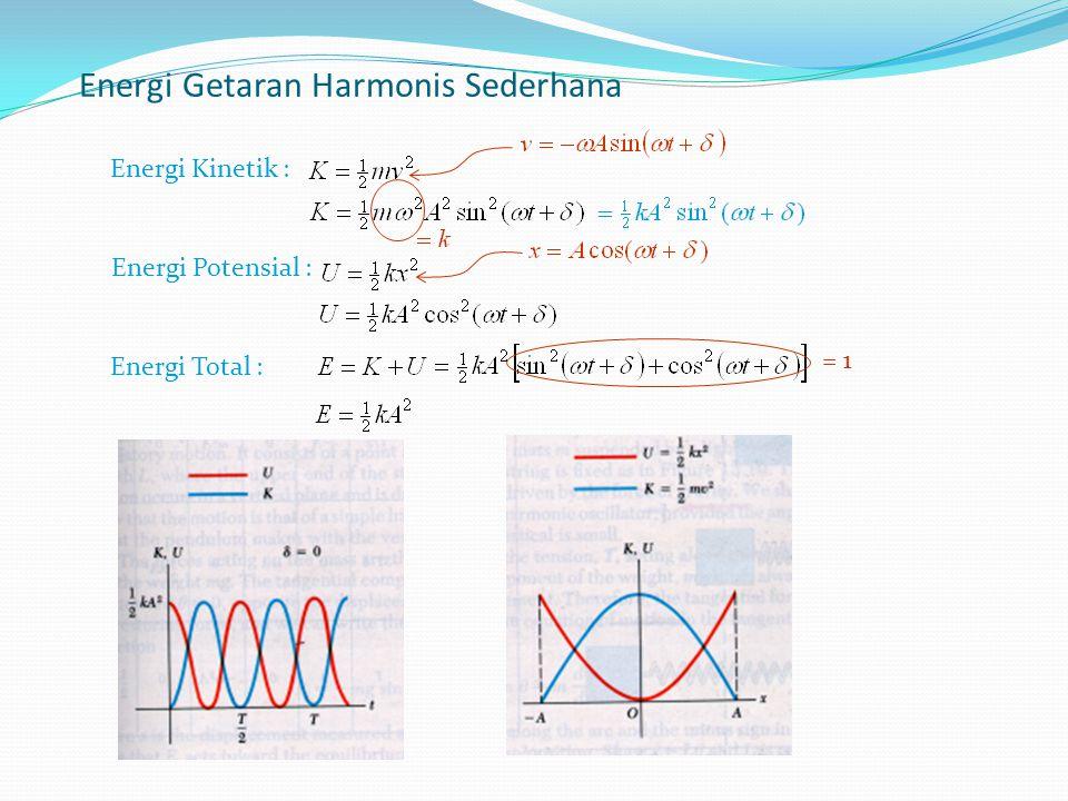 Energi Getaran Harmonis Sederhana