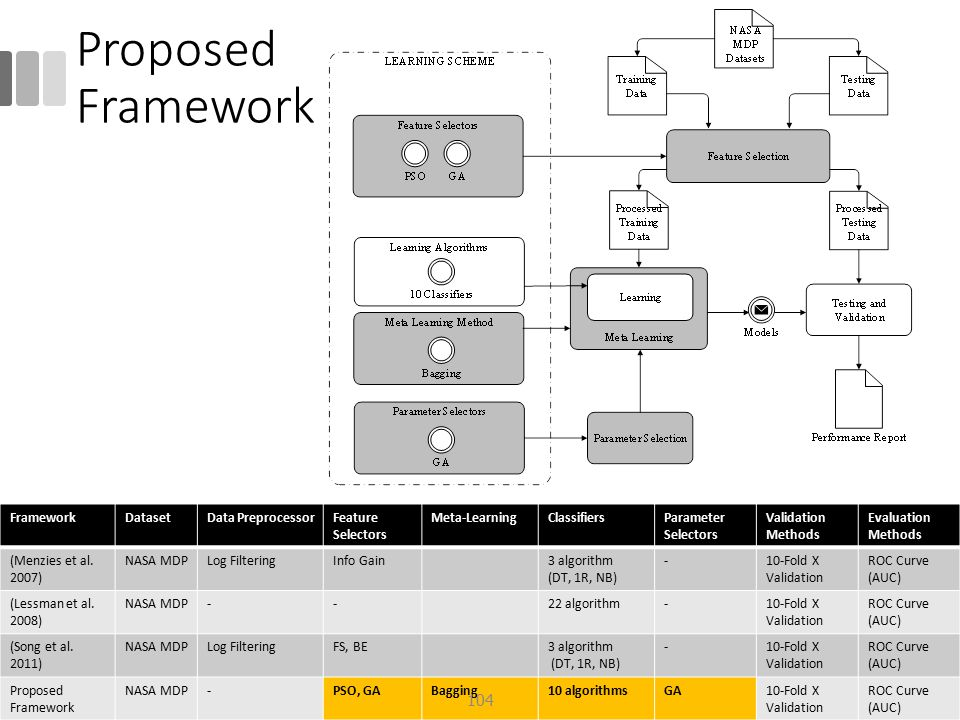Proposed Framework Framework Dataset Data Preprocessor