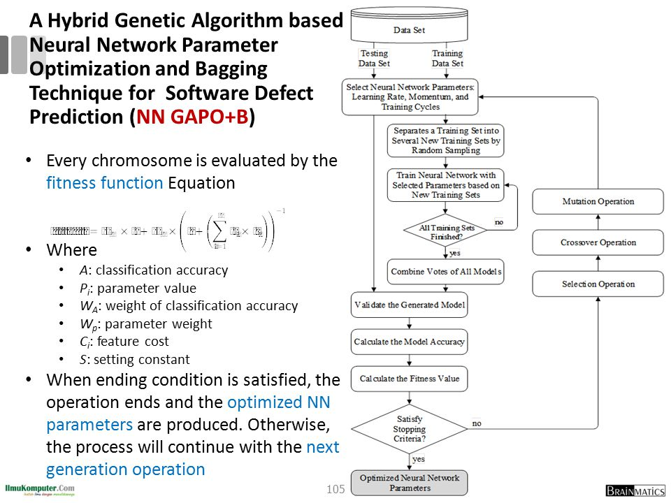 A Hybrid Genetic Algorithm based Neural Network Parameter Optimization and Bagging Technique for Software Defect Prediction (NN GAPO+B)