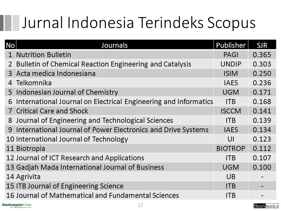 Jurnal Indonesia Terindeks Scopus