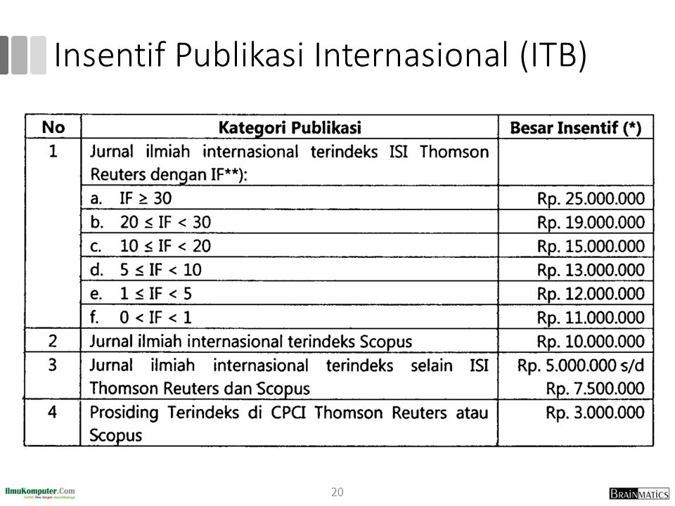 Insentif Publikasi Internasional (ITB)