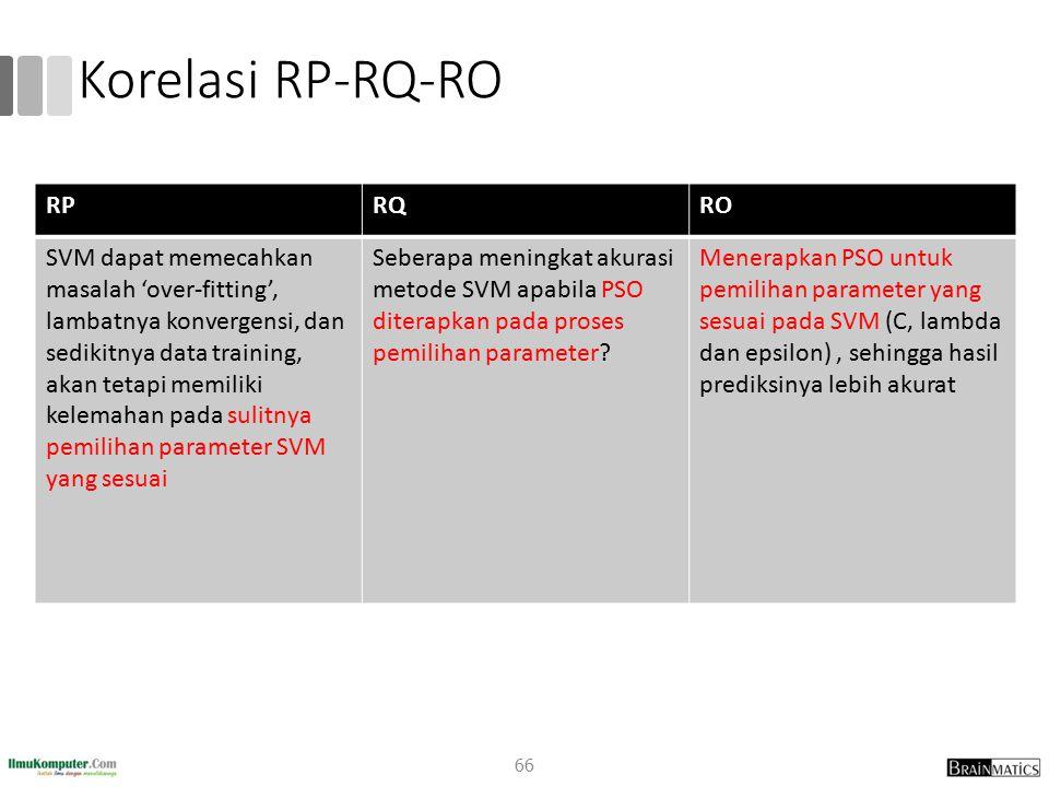 Korelasi RP-RQ-RO RP RQ RO