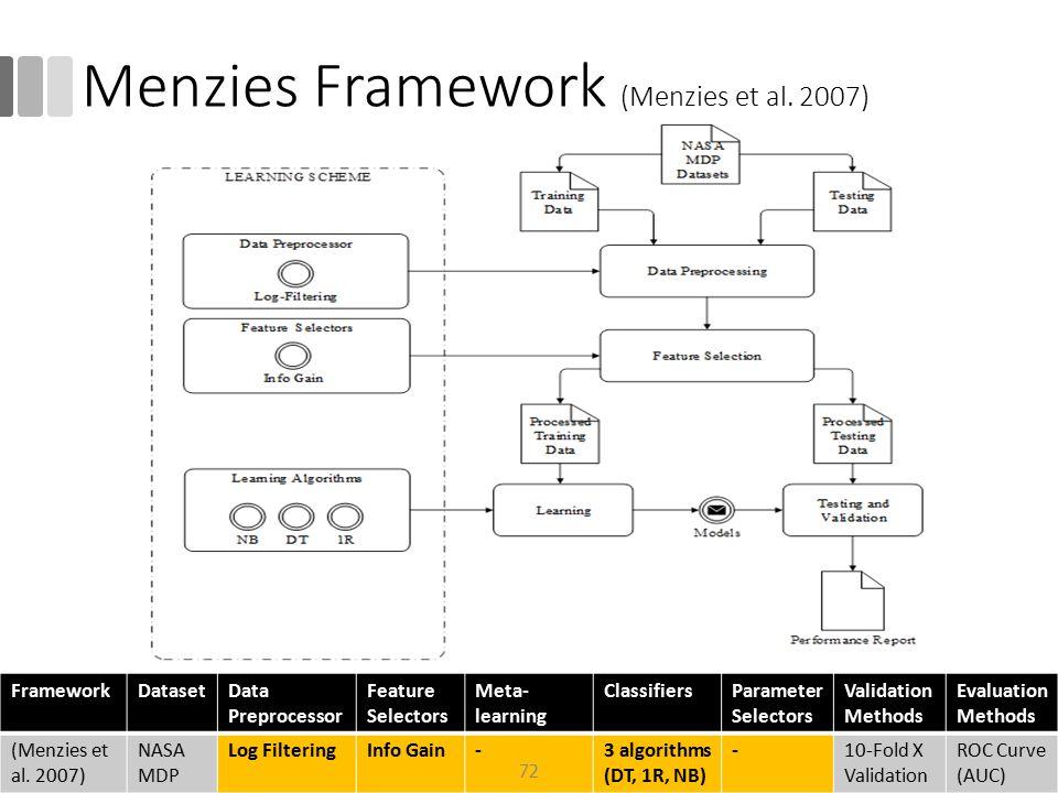 Menzies Framework (Menzies et al. 2007)