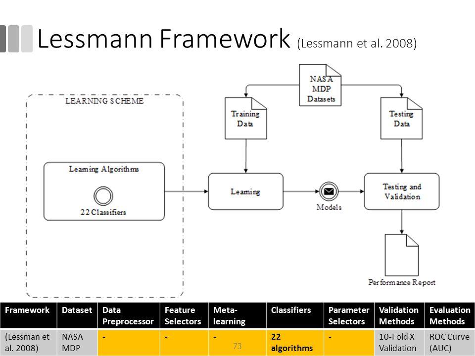 Lessmann Framework (Lessmann et al. 2008)