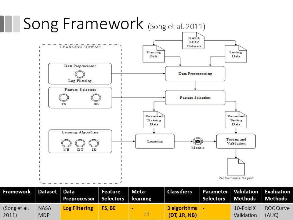 Song Framework (Song et al. 2011)