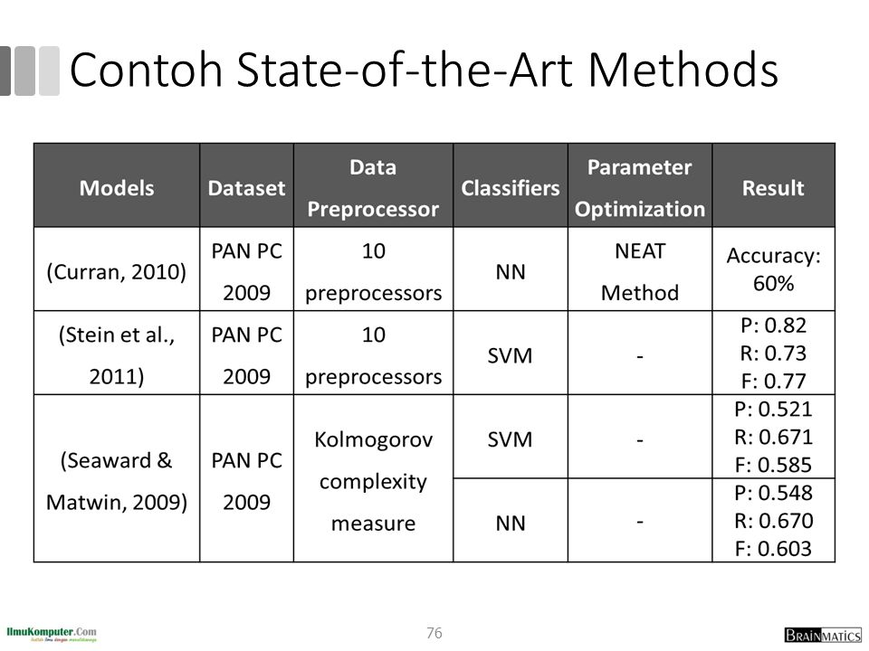Contoh State-of-the-Art Methods