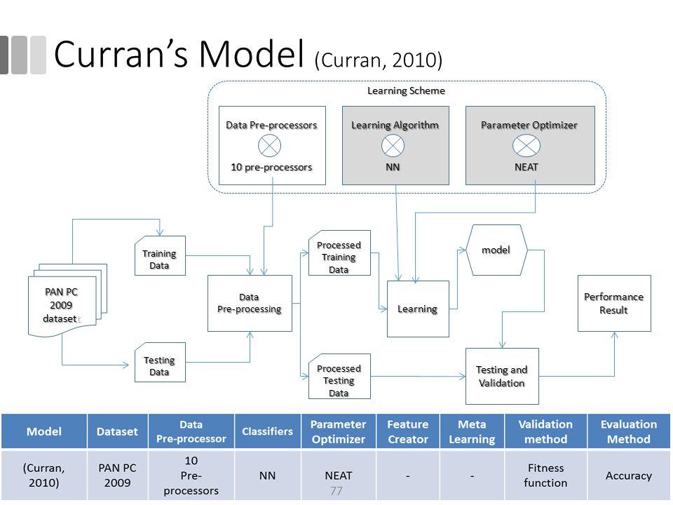 Curran's Model (Curran, 2010)