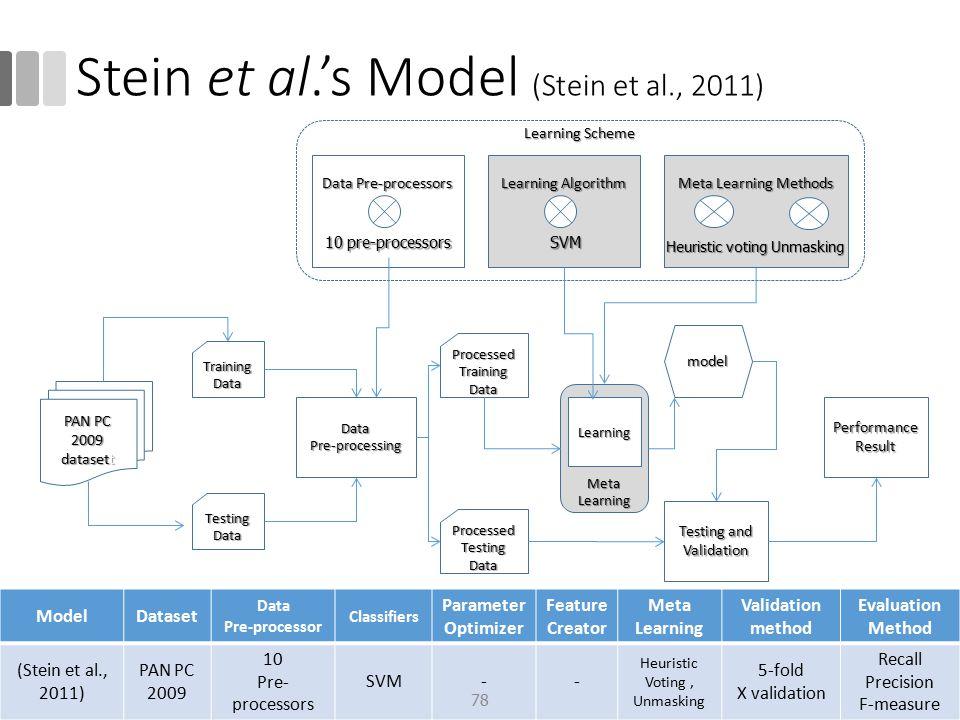 Stein et al.'s Model (Stein et al., 2011)