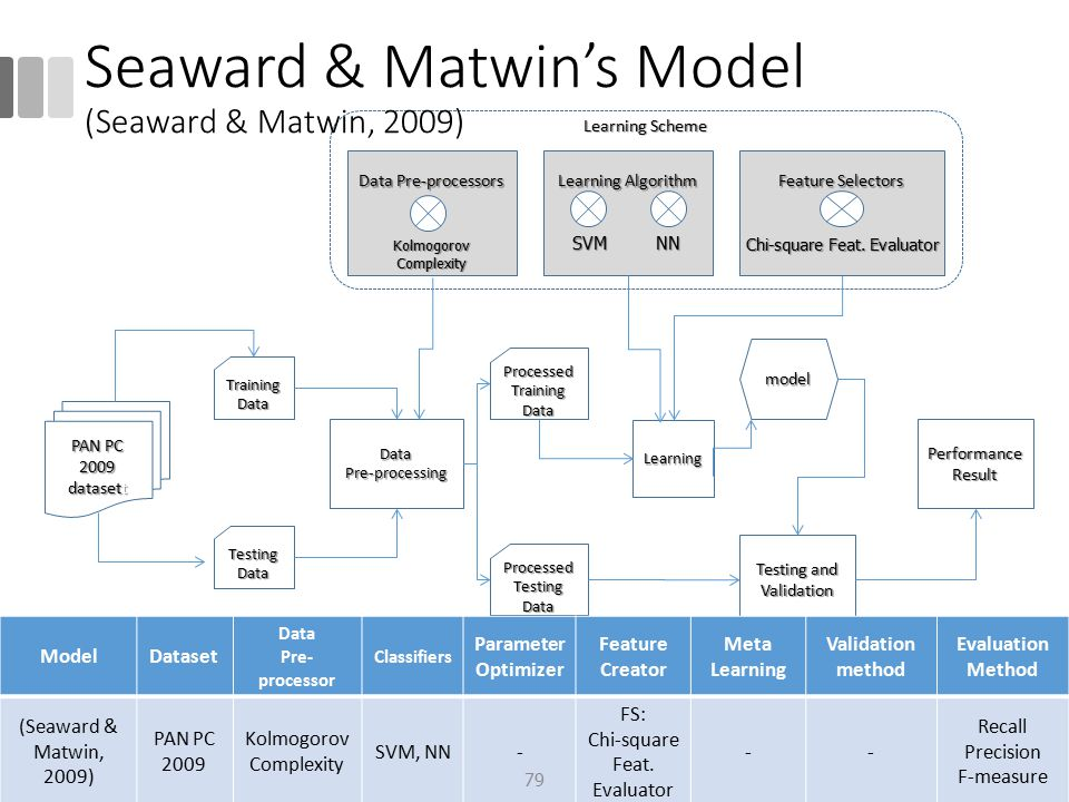 Seaward & Matwin's Model (Seaward & Matwin, 2009)