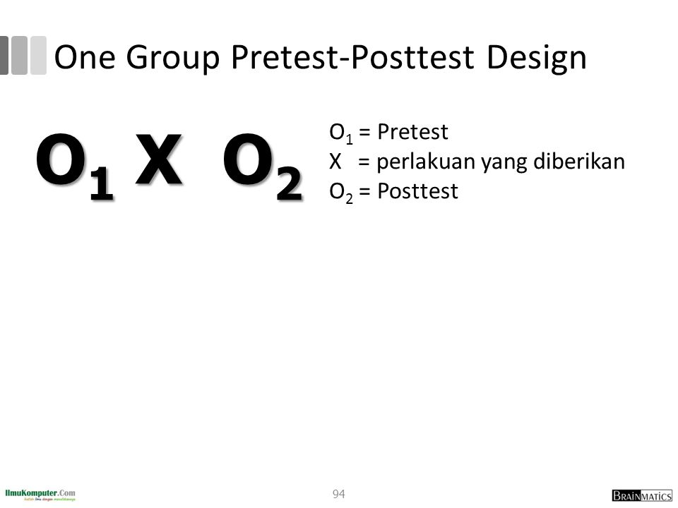 One Group Pretest-Posttest Design
