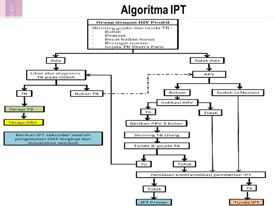 Algoritma IPT