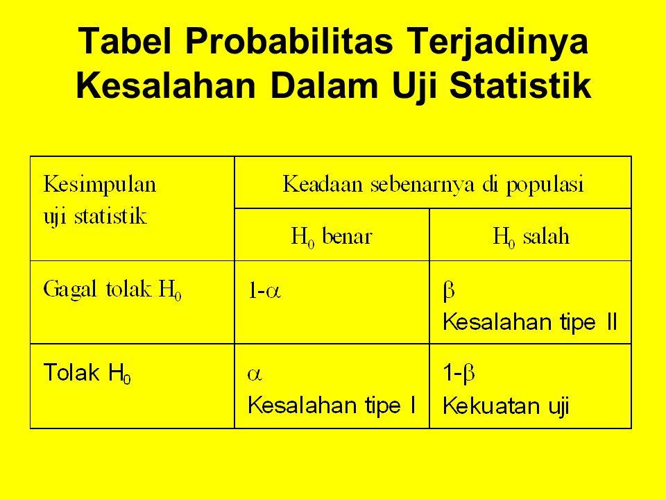 Tabel Probabilitas Terjadinya Kesalahan Dalam Uji Statistik