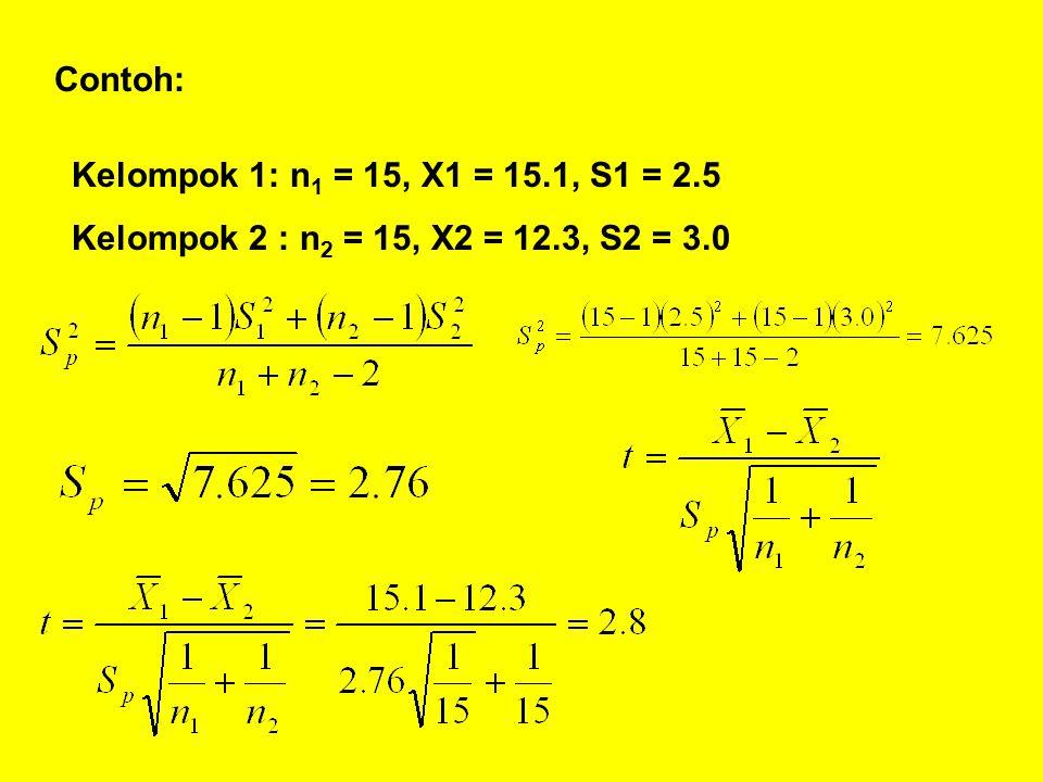 Contoh: Kelompok 1: n1 = 15, X1 = 15.1, S1 = 2.5 Kelompok 2 : n2 = 15, X2 = 12.3, S2 = 3.0