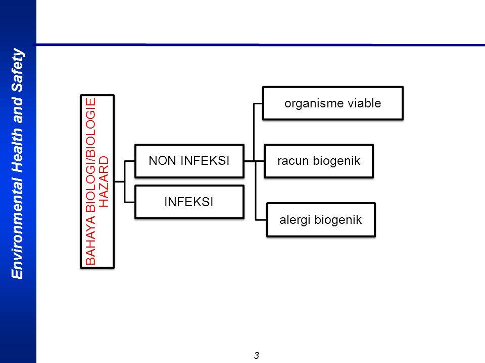 BAHAYA BIOLOGI/BIOLOGIE HAZARD
