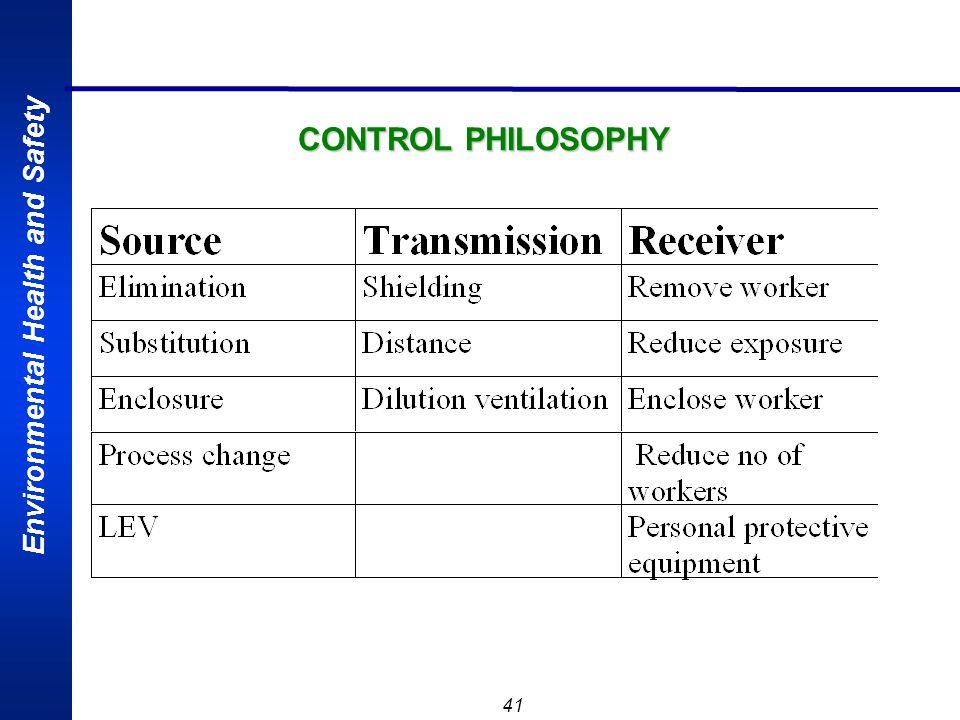 CONTROL PHILOSOPHY