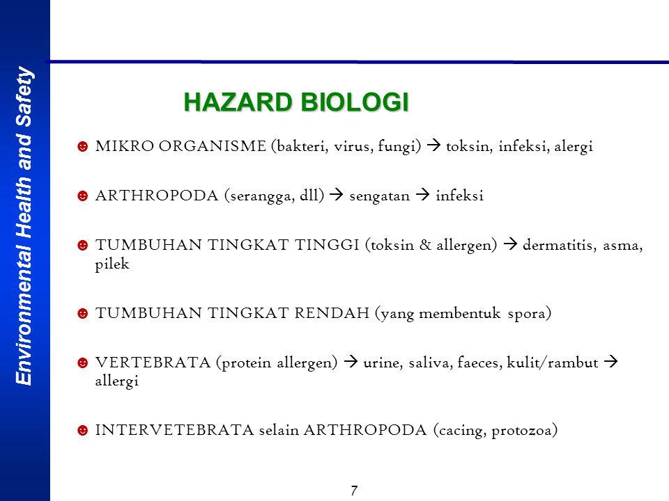 HAZARD BIOLOGI MIKRO ORGANISME (bakteri, virus, fungi)  toksin, infeksi, alergi. ARTHROPODA (serangga, dll)  sengatan  infeksi.