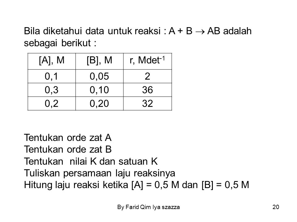 Bila diketahui data untuk reaksi : A + B  AB adalah sebagai berikut :
