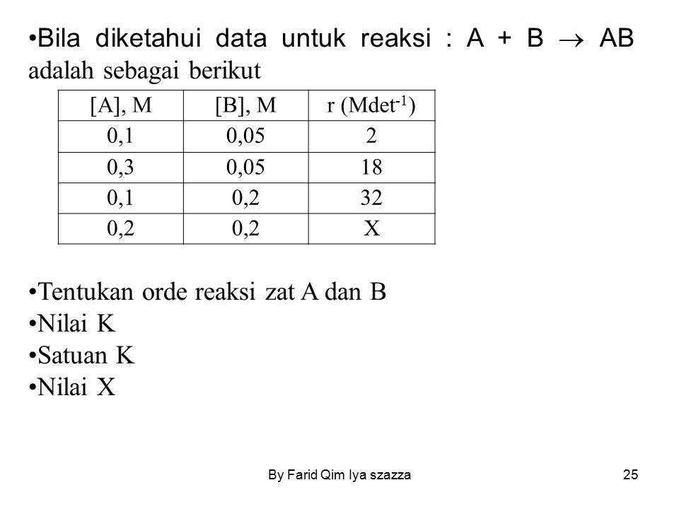 Bila diketahui data untuk reaksi : A + B  AB adalah sebagai berikut