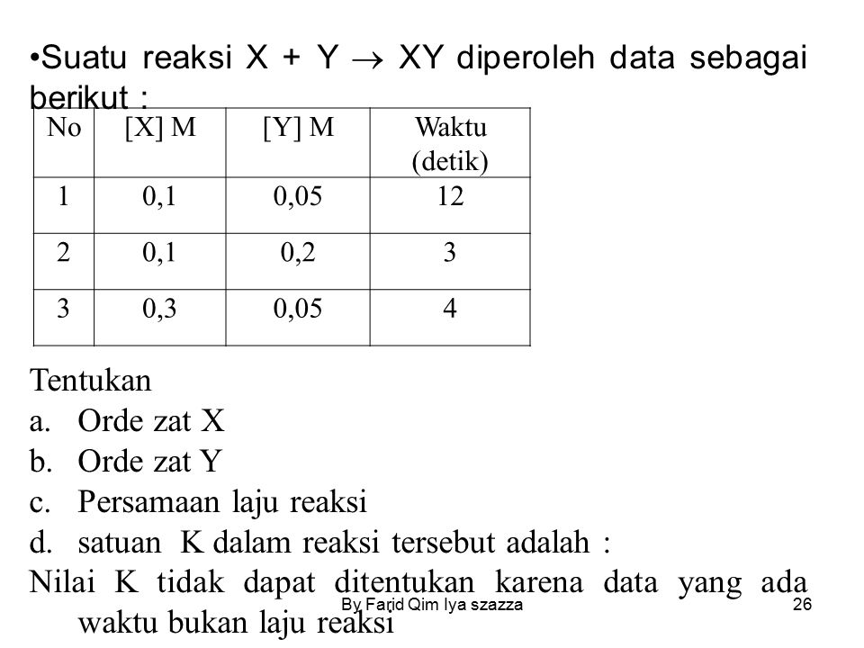 Suatu reaksi X + Y  XY diperoleh data sebagai berikut :