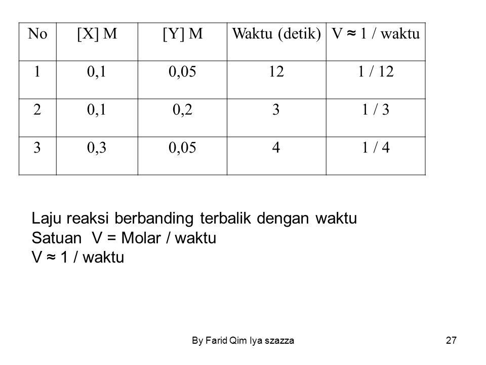 Laju reaksi berbanding terbalik dengan waktu Satuan V = Molar / waktu