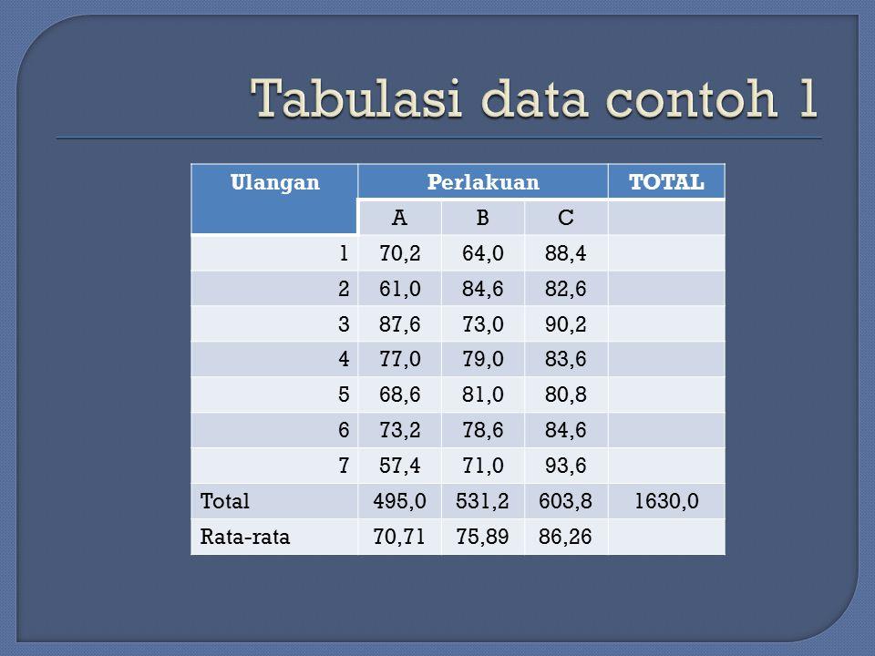 Tabulasi data contoh 1 Ulangan Perlakuan TOTAL A B C 1 70,2 64,0 88,4