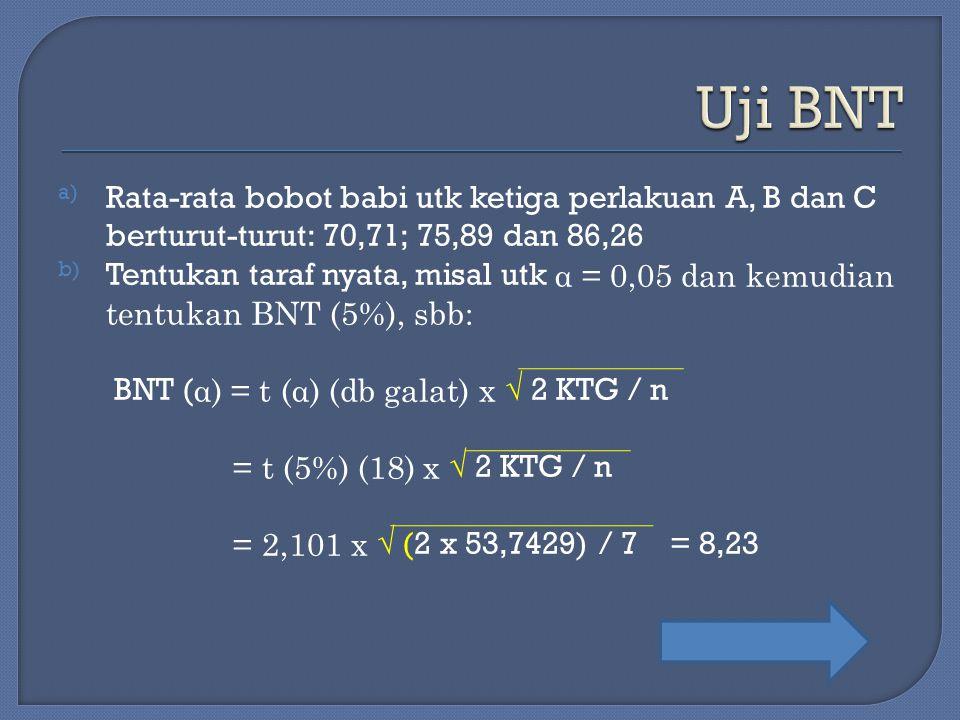 Uji BNT Rata-rata bobot babi utk ketiga perlakuan A, B dan C berturut-turut: 70,71; 75,89 dan 86,26.