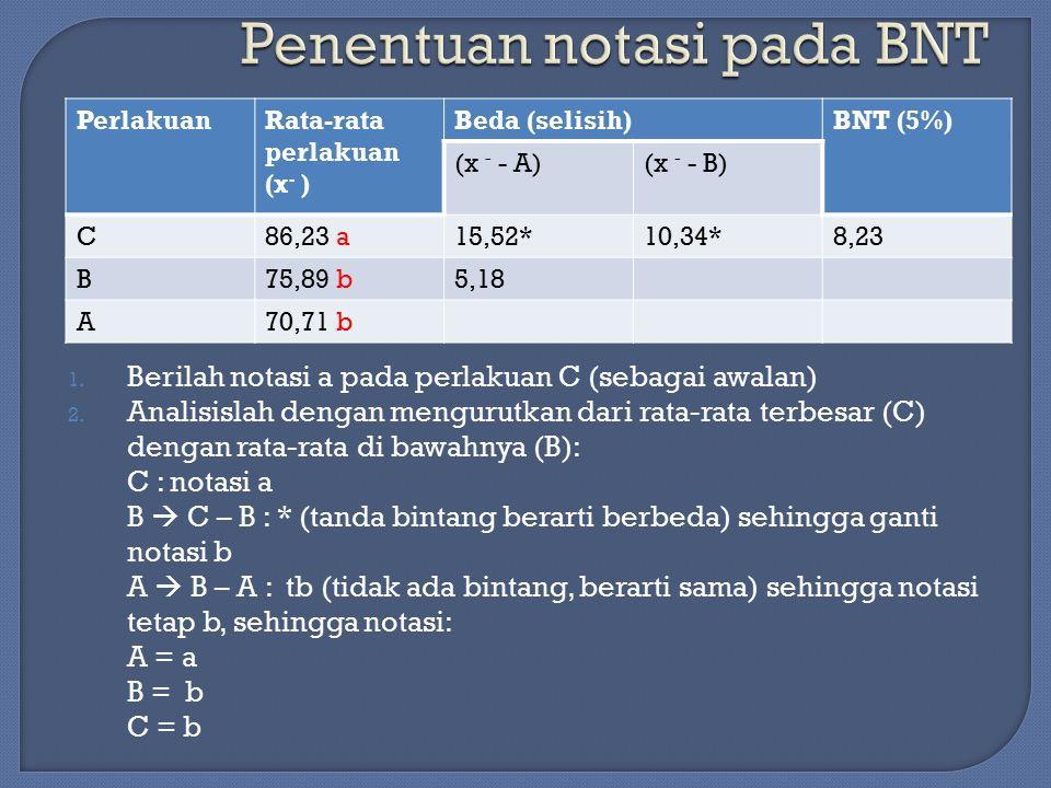 Penentuan notasi pada BNT