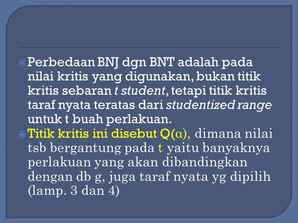Perbedaan BNJ dgn BNT adalah pada nilai kritis yang digunakan, bukan titik kritis sebaran t student, tetapi titik kritis taraf nyata teratas dari studentized range untuk t buah perlakuan.