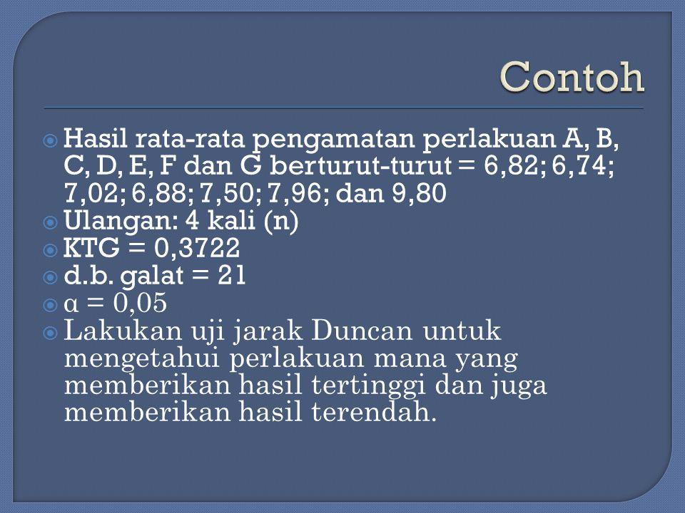 Contoh Hasil rata-rata pengamatan perlakuan A, B, C, D, E, F dan G berturut-turut = 6,82; 6,74; 7,02; 6,88; 7,50; 7,96; dan 9,80.