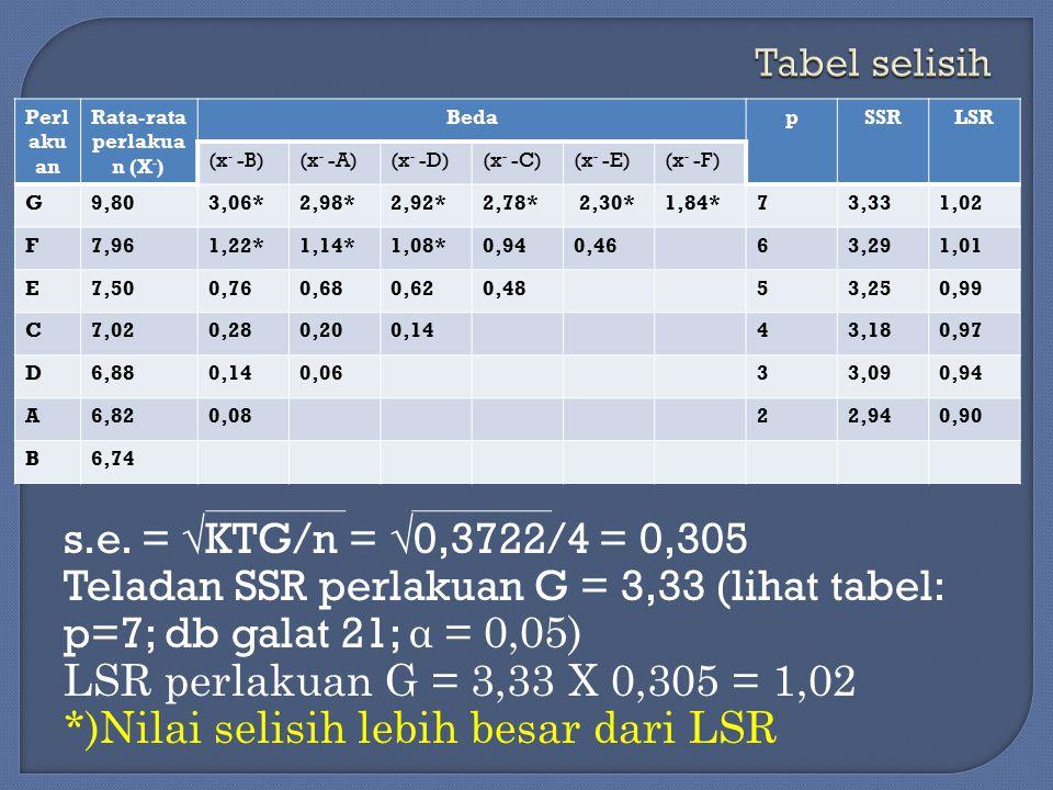 Rata-rata perlakuan (X-)