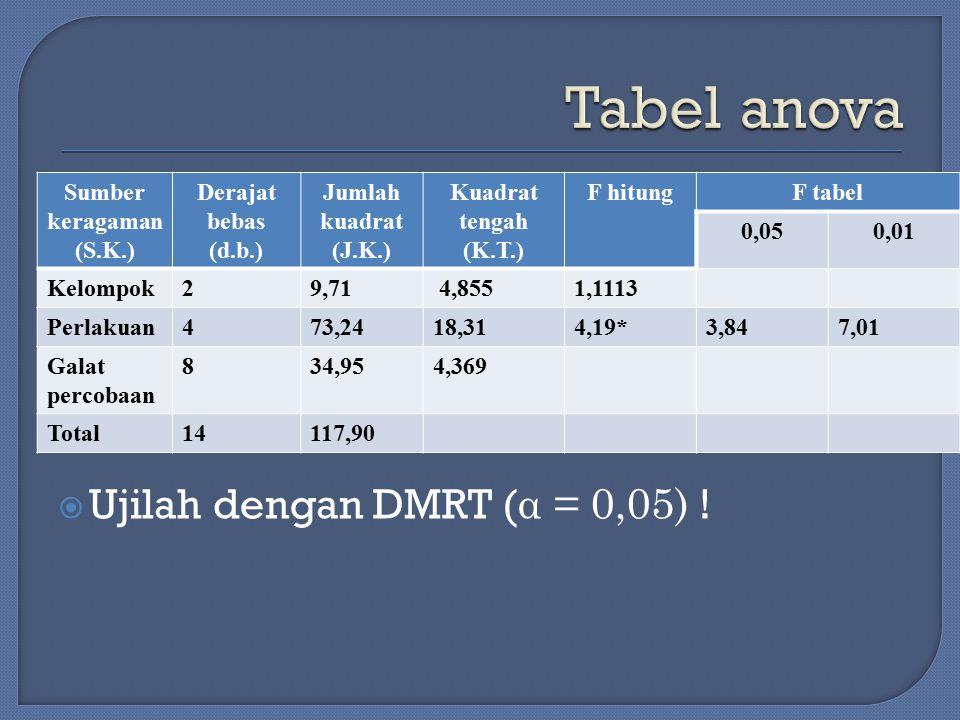 Tabel anova Ujilah dengan DMRT (α = 0,05) ! Sumber keragaman (S.K.)