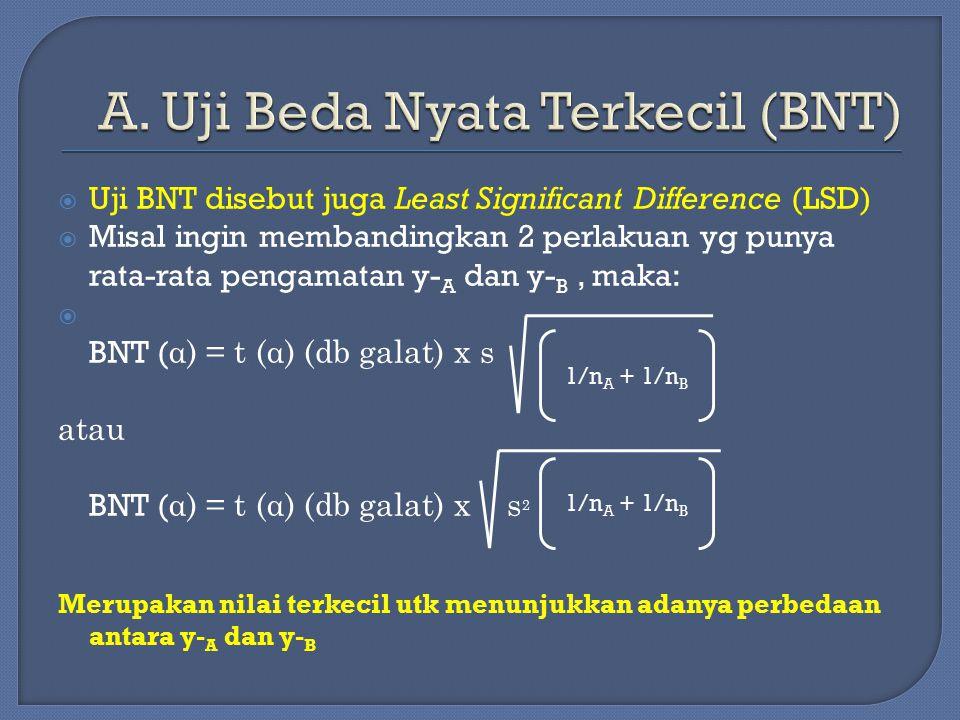 A. Uji Beda Nyata Terkecil (BNT)