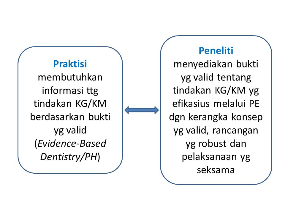 (Evidence-Based Dentistry/PH)