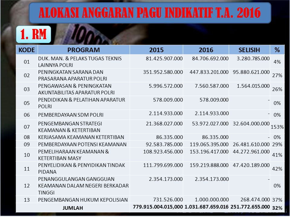 ALOKASI ANGGARAN PAGU INDIKATIF T.A. 2016