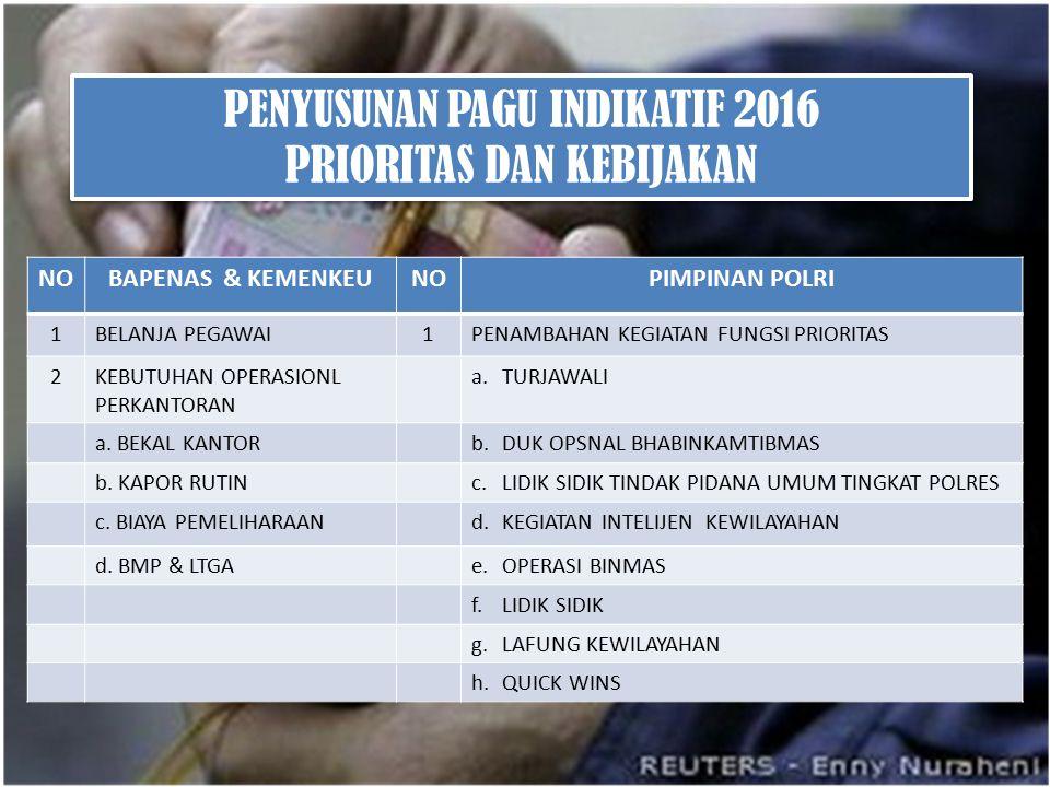 PENYUSUNAN PAGU INDIKATIF 2016 PRIORITAS DAN KEBIJAKAN