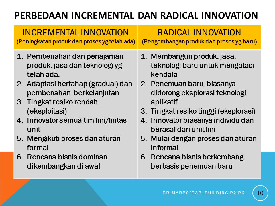 PERBEDAAN INCREMENTAL DAN RADICAL INNOVATION