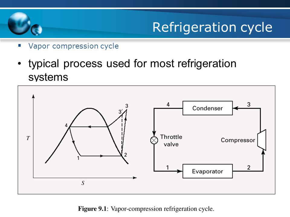 Refrigeration cycle typical process used for most refrigeration systems Vapor compression cycle