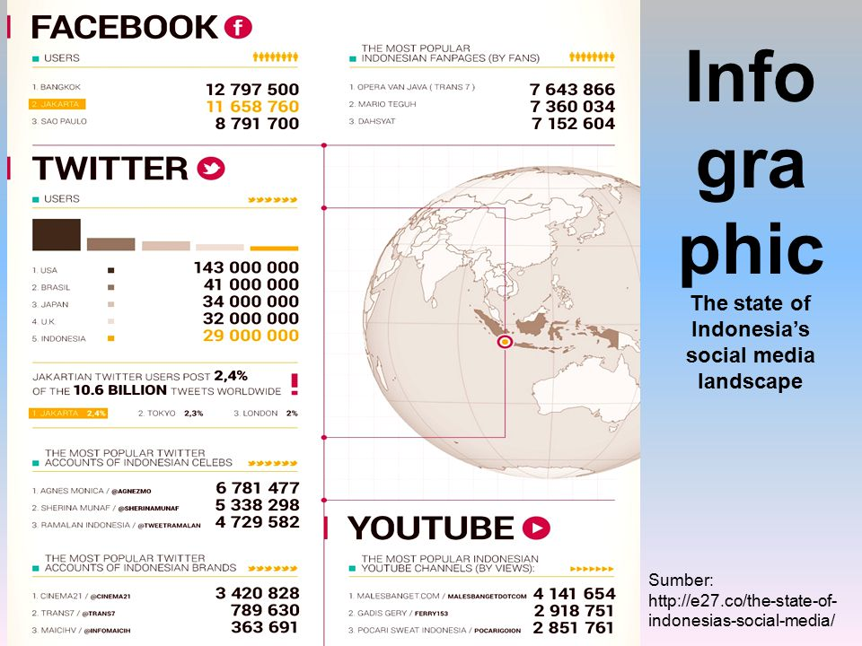 InfographicThe state of Indonesia's social media landscape