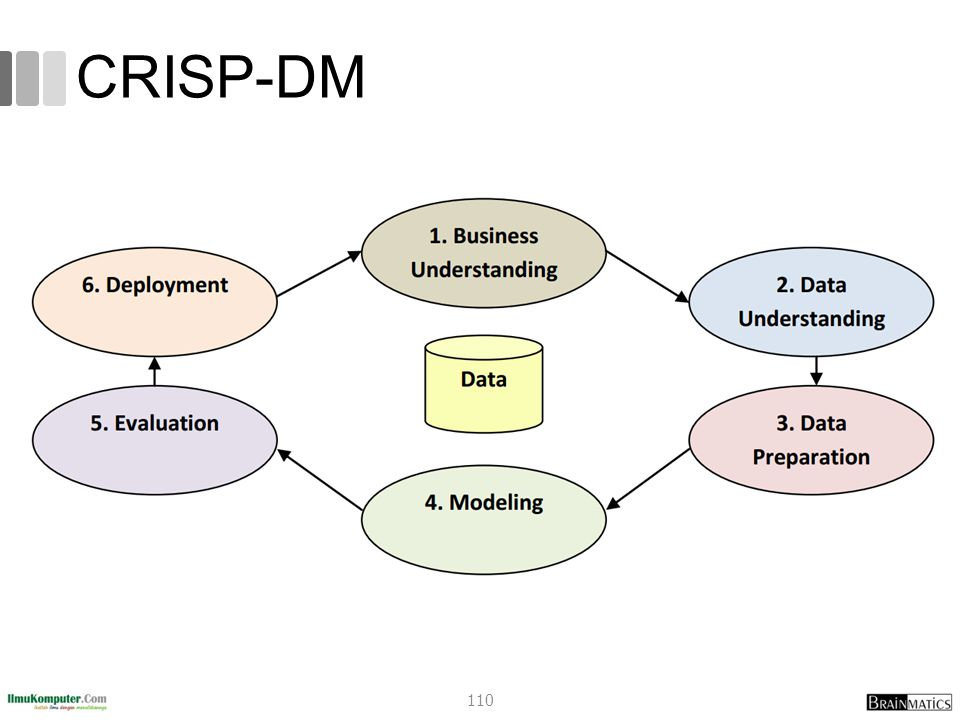 CRISP-DM romi@romisatriawahono.net Object-Oriented Programming
