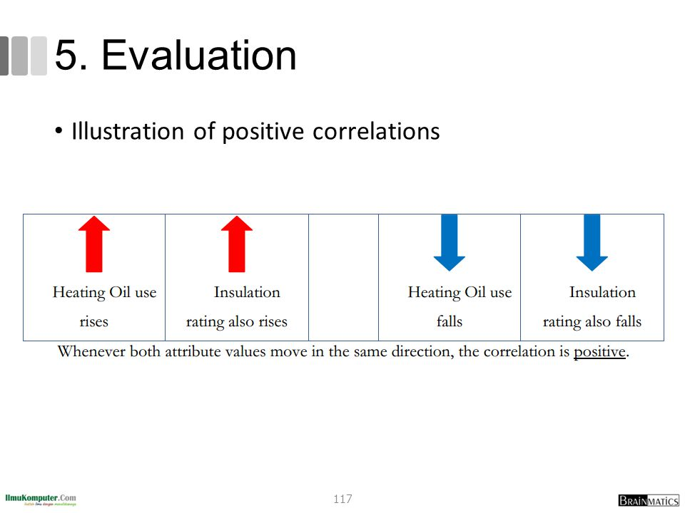 5. Evaluation Illustration of positive correlations