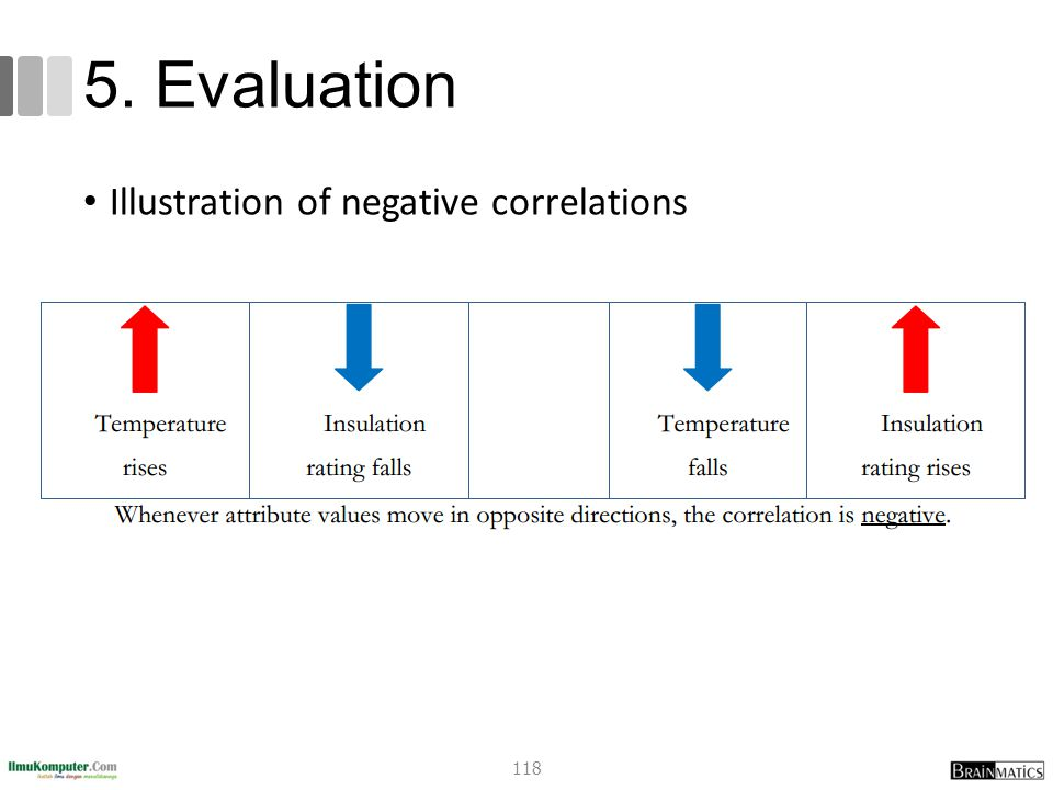 5. Evaluation Illustration of negative correlations