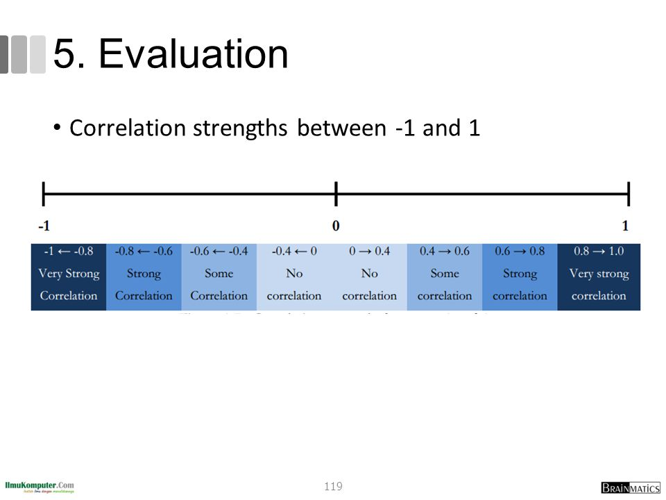 5. Evaluation Correlation strengths between -1 and 1
