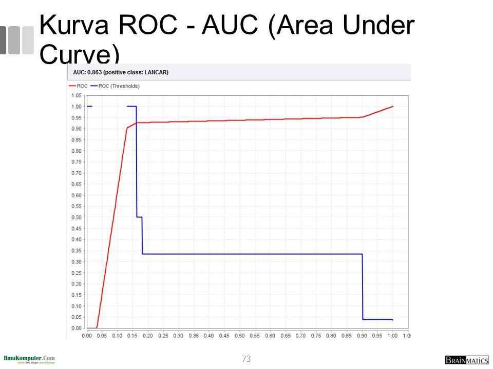 Kurva ROC - AUC (Area Under Curve)