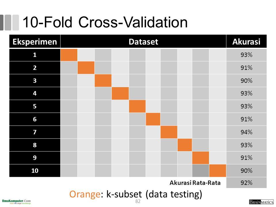 10-Fold Cross-Validation