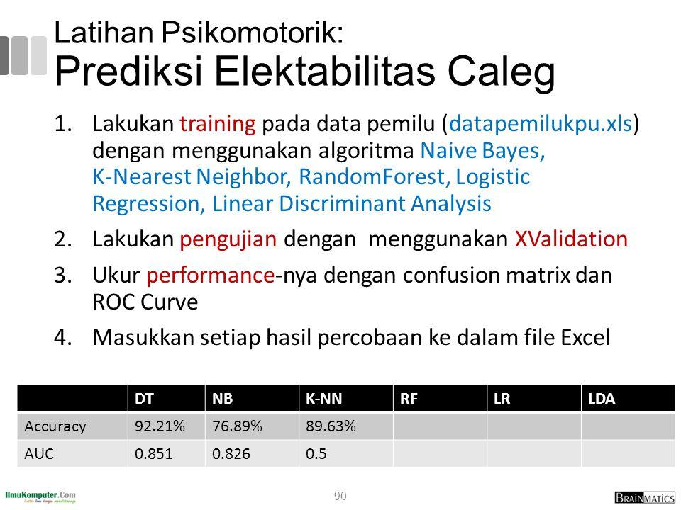 Latihan Psikomotorik: Prediksi Elektabilitas Caleg