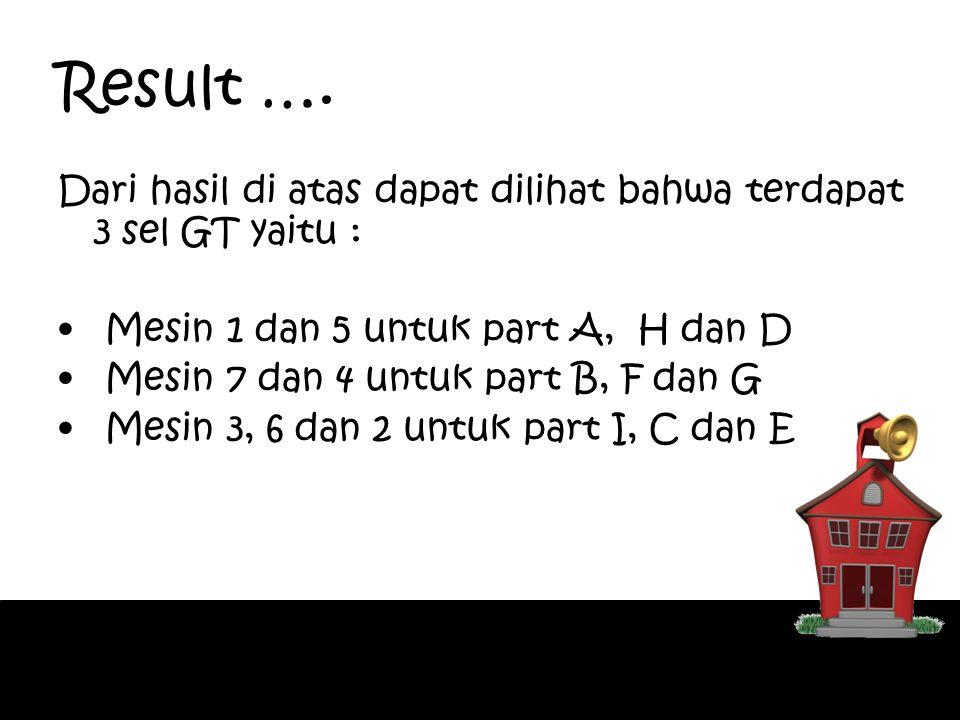Result …. Dari hasil di atas dapat dilihat bahwa terdapat 3 sel GT yaitu : Mesin 1 dan 5 untuk part A, H dan D.