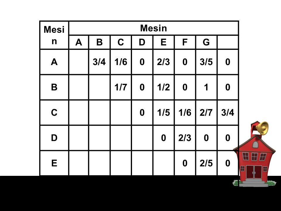 Mesin A B C D E F G H 3/4 1/6 2/3 3/5 1/7 1/2 1 1/5 2/7 2/5 1/8
