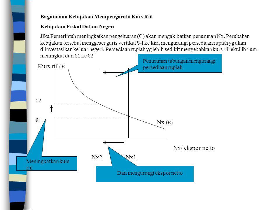 Kurs riil/ € Nx (€) Nx/ ekspor netto Nx2 Nx1