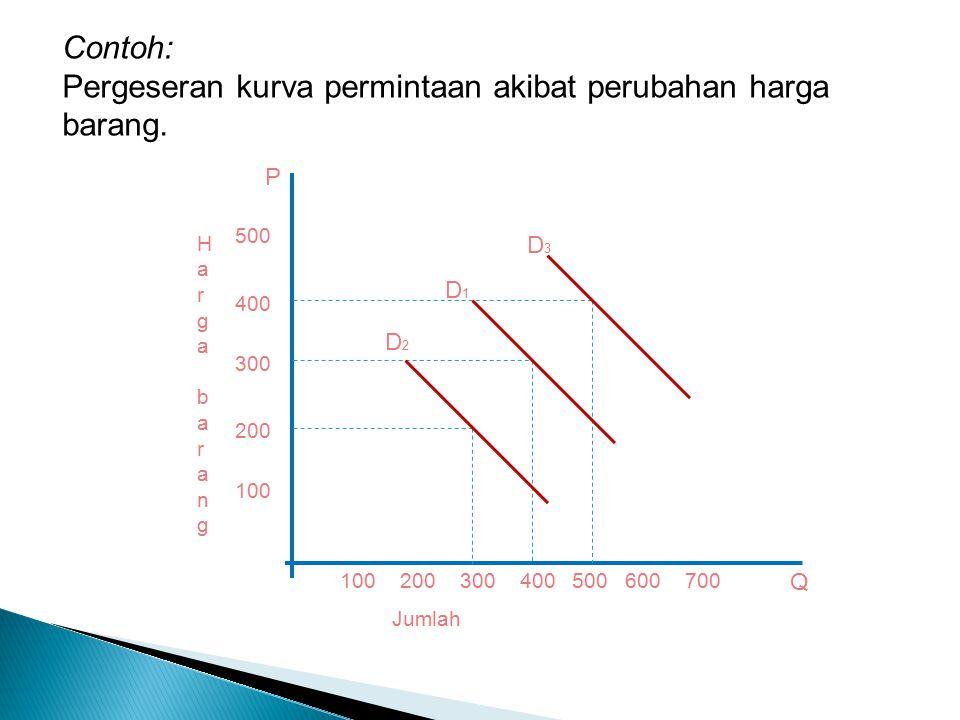Contoh: Pergeseran kurva permintaan akibat perubahan harga barang.